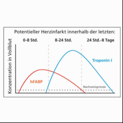 cleartest cardio rapid04 neu.png